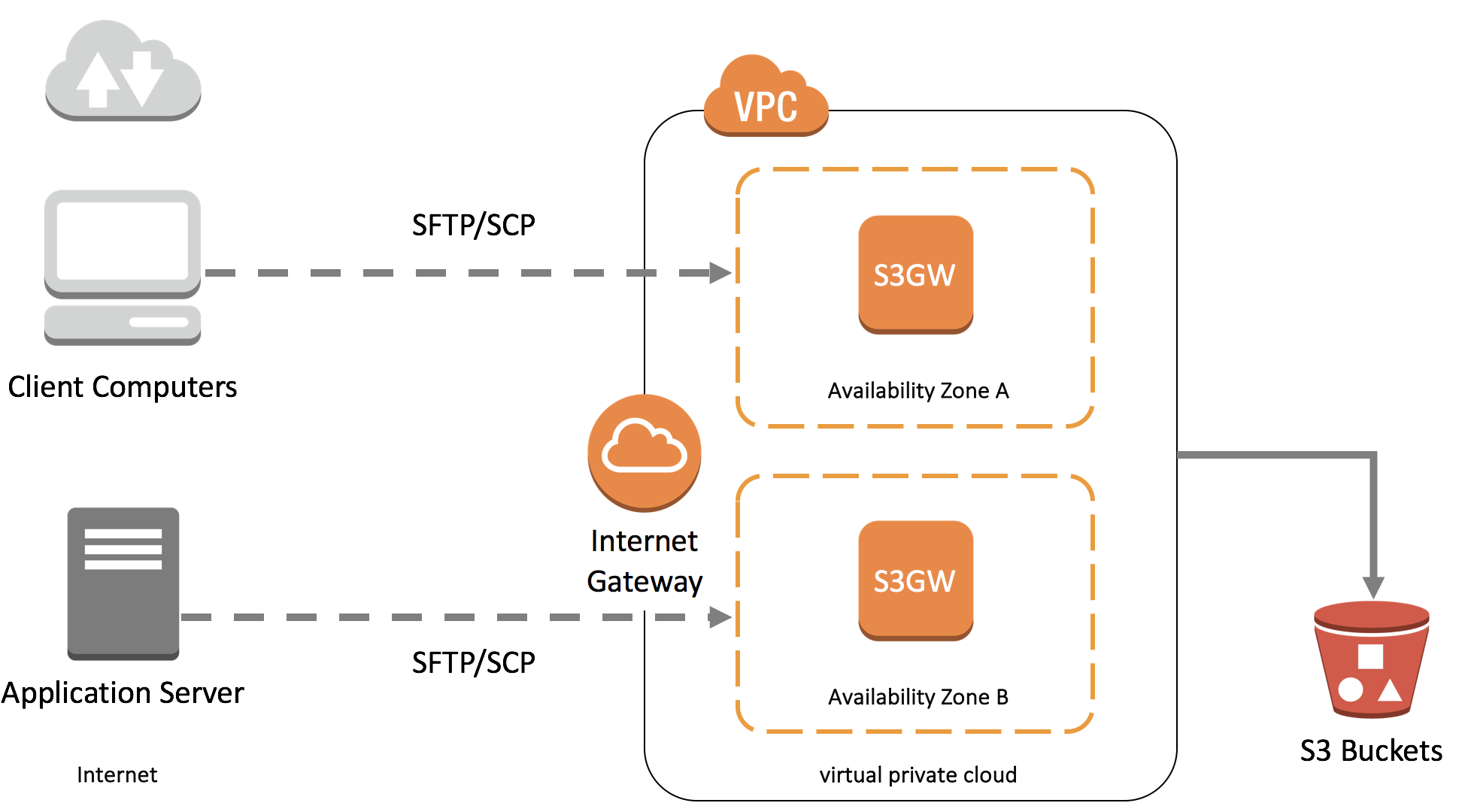 SFTP Gateway to Amazon S3