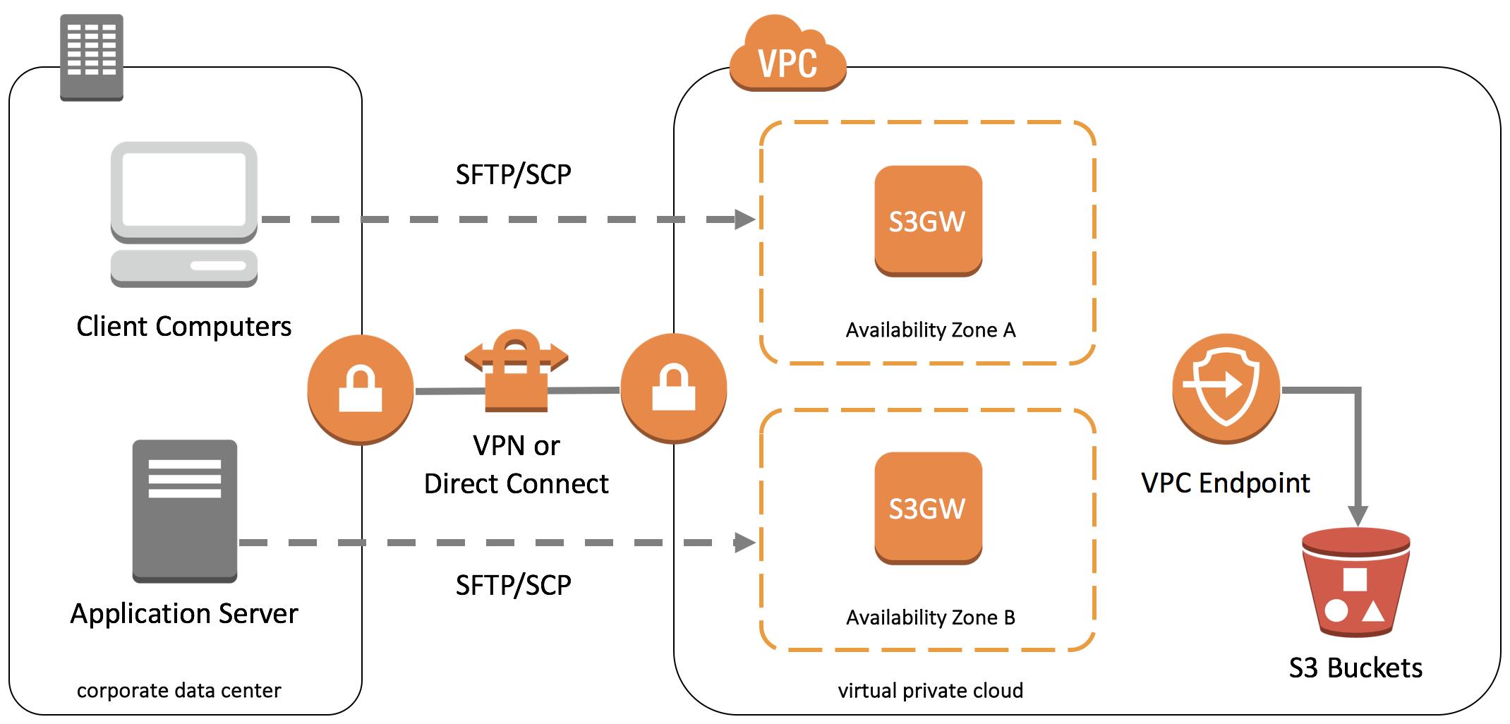 SFTP Gateway to Amazon S3